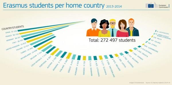 Les chiffres clés du programme Erasmus +