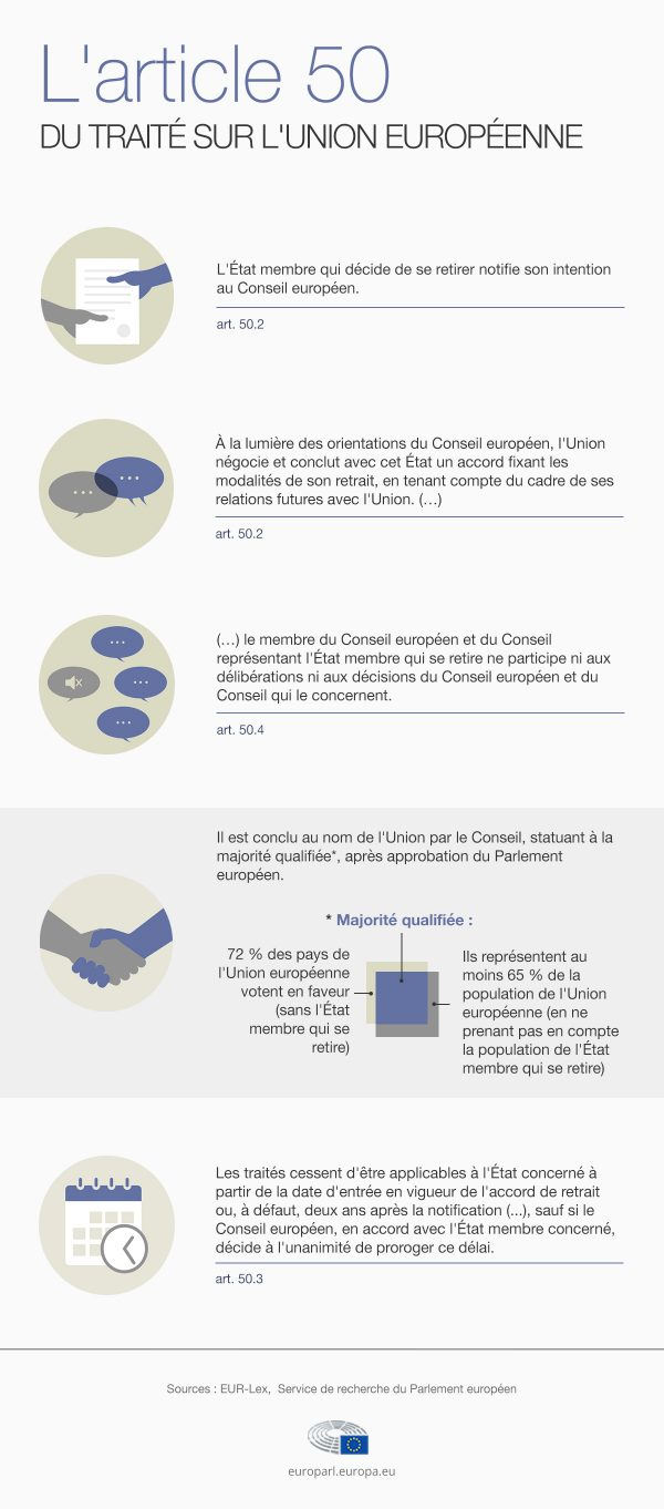 BREXIT : déclenchement de l'article 50